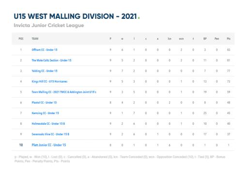 U15 League table.png